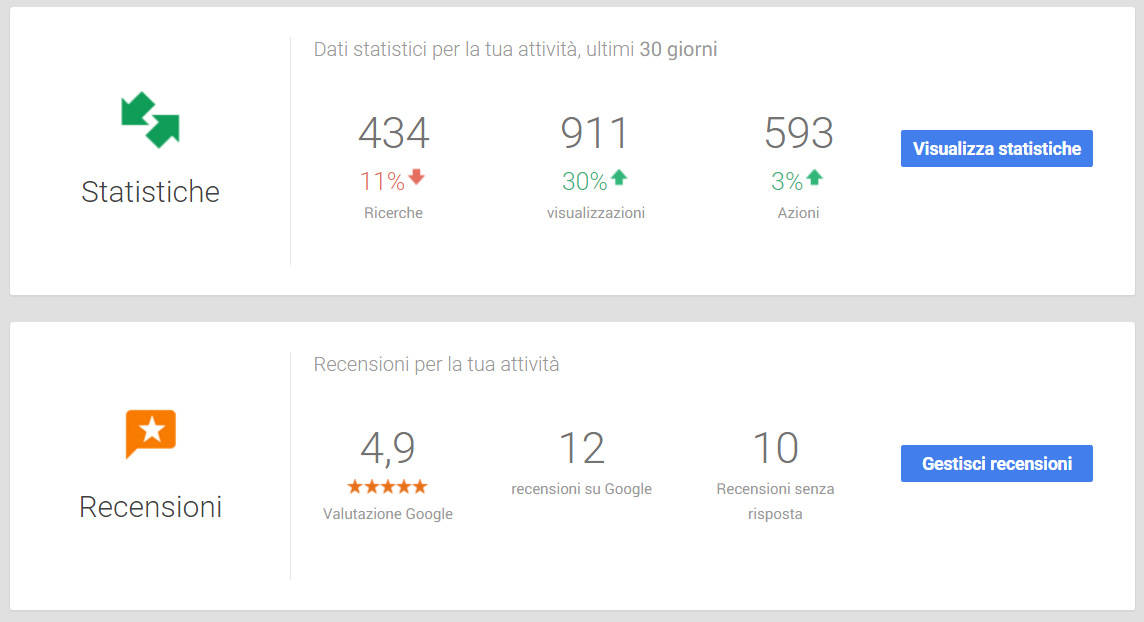 Statistiche Google Street View e Google Business